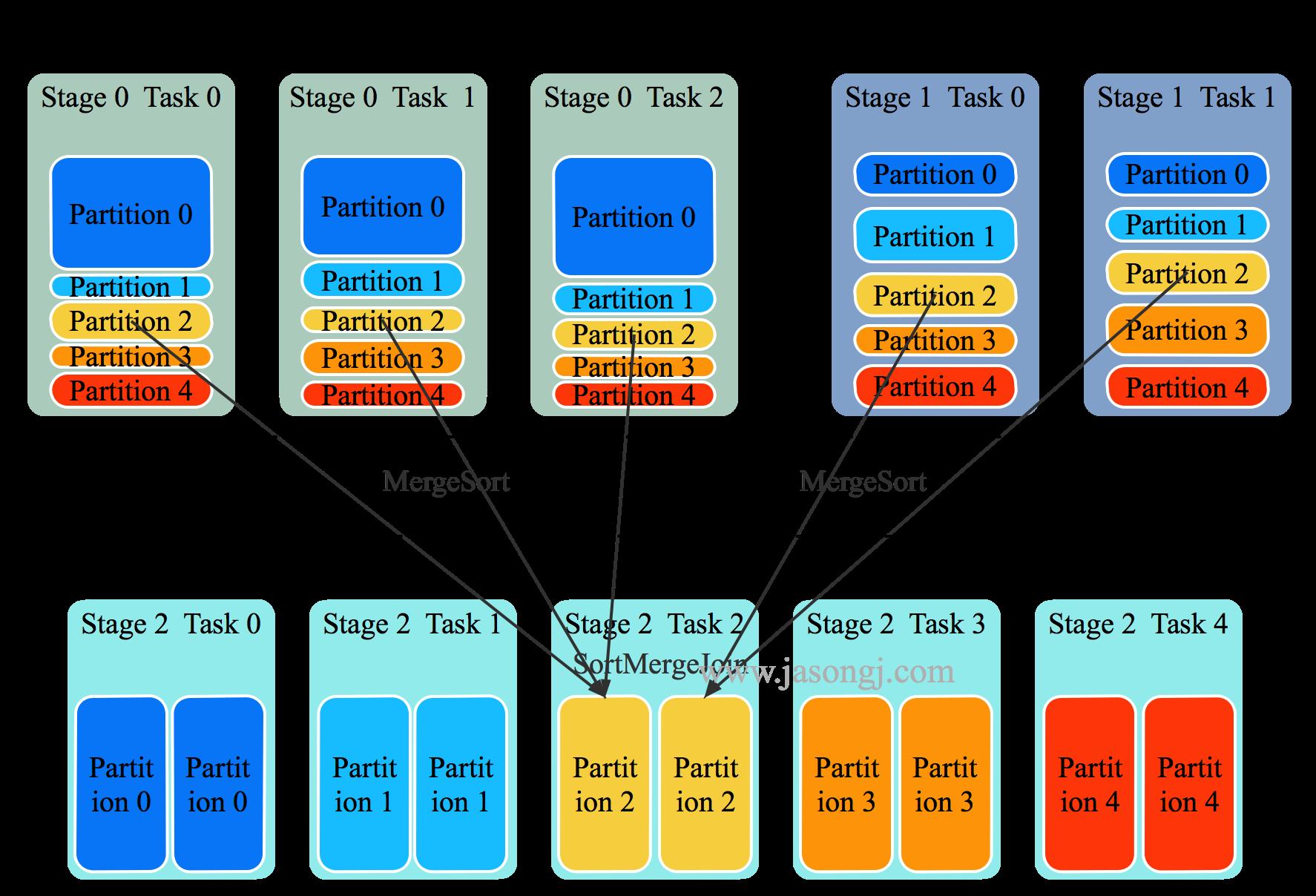 Spark SQL SortMergeJoin