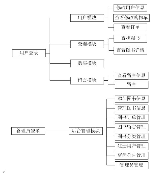 PHP网上图书店商城在线销售系统功能图