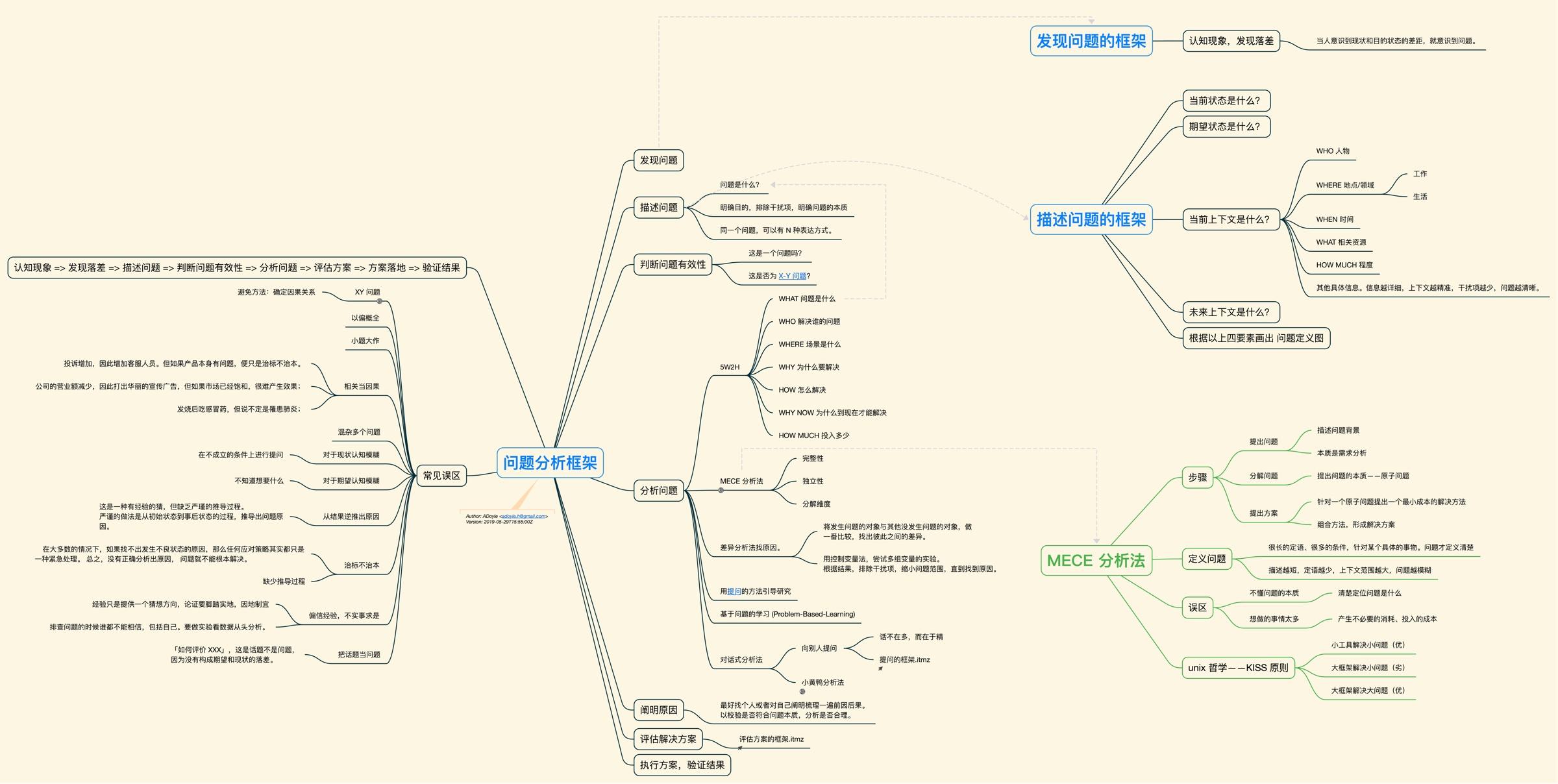 问题分析框架.jpg