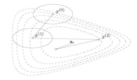 最速下降法的迭代过程(矩阵2-范数)