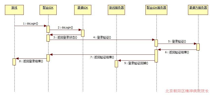 聚合SDK登录流程.jpg