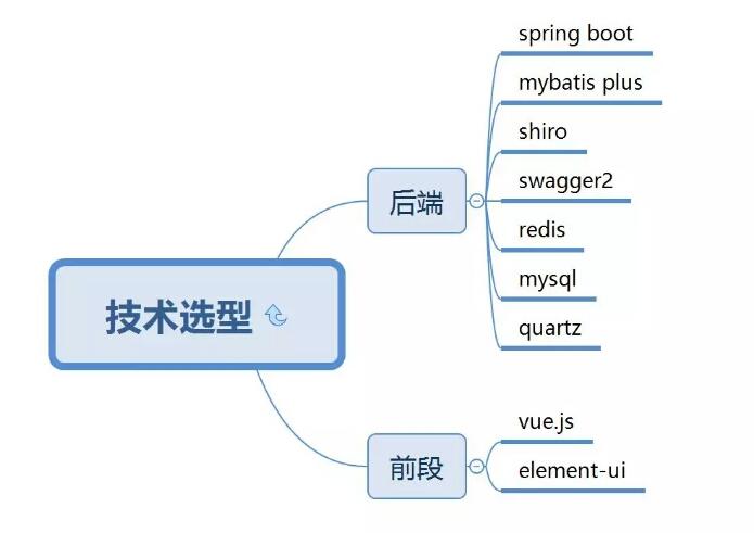 Spring+SpringMVC+Mybatis+Shiro+redis+Vue+Swagger商城源码分享