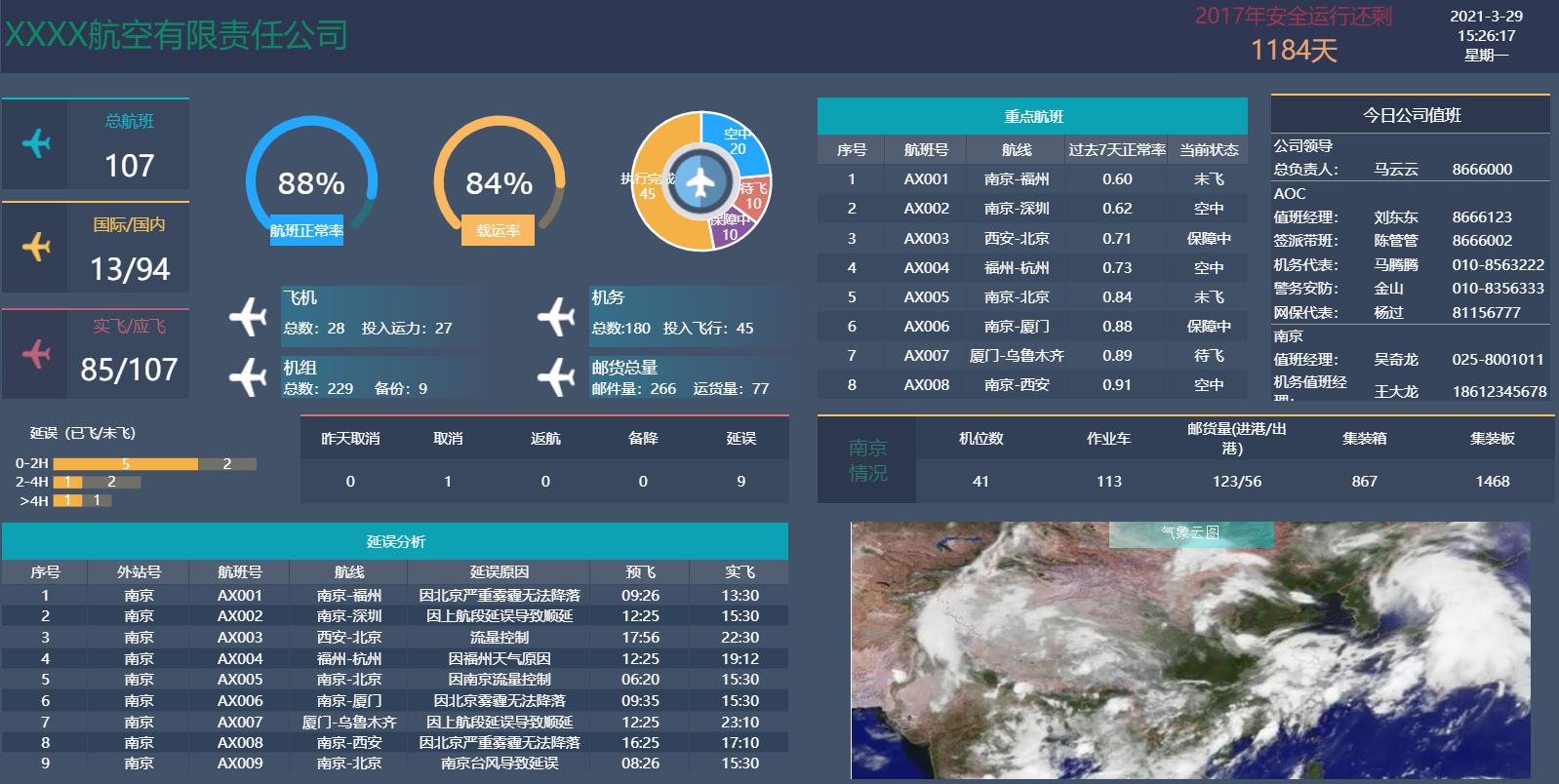 24张最新可视化大屏模板,各行业数据直接套用