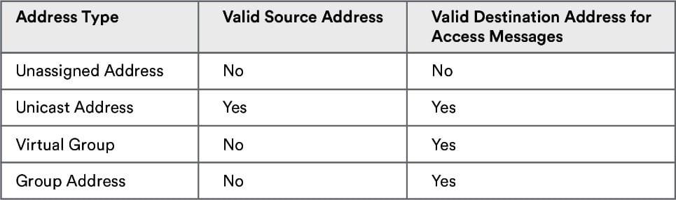 访问消息的有效源地址和目标地址
