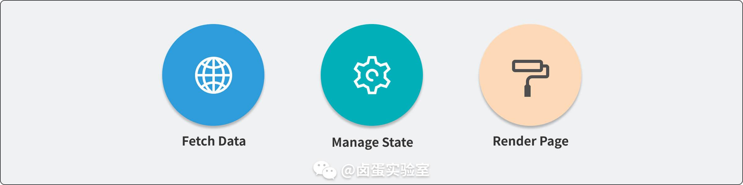 Fetch Data、Manage State、Render Page