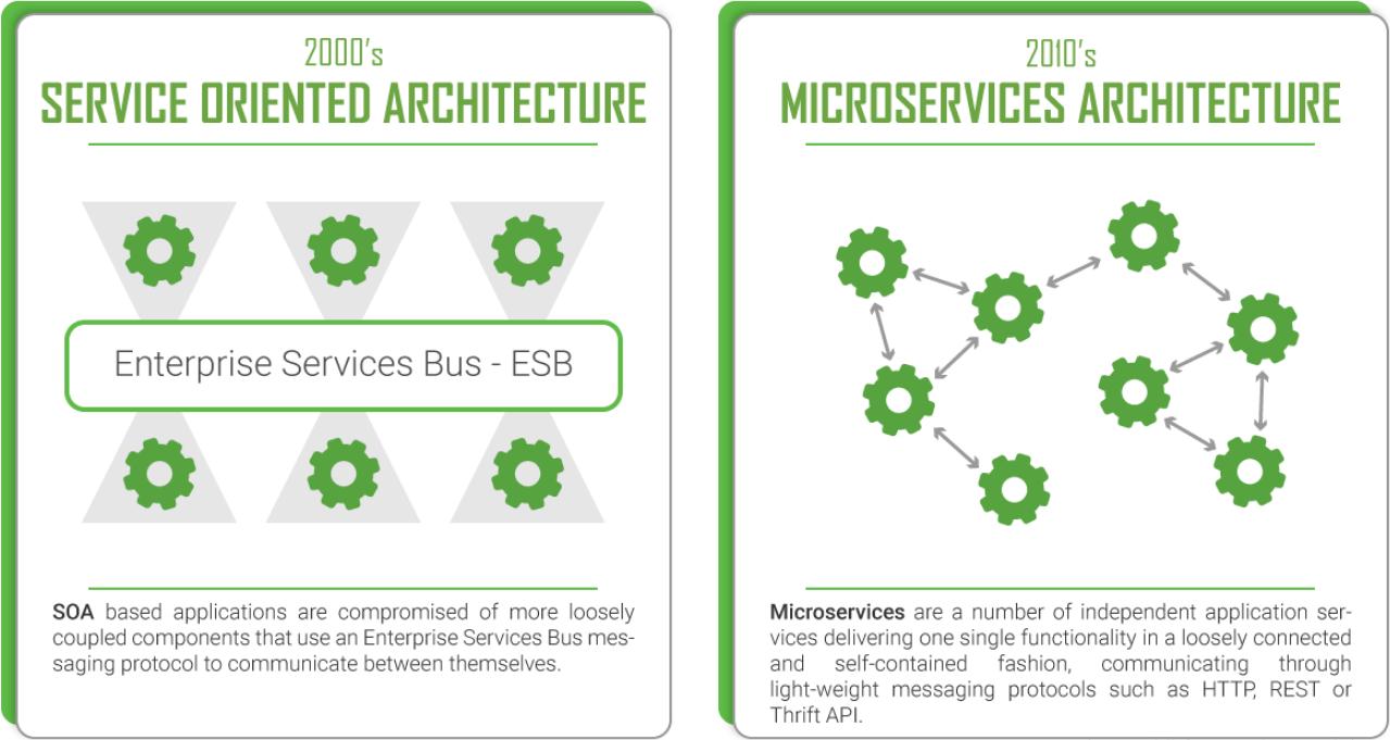 SOA vs 微服务