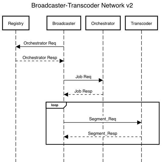 broadcaster-transcoder network v2 1