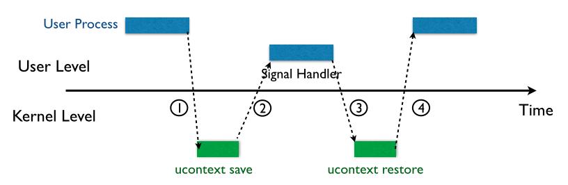 Process of Signal Handlering