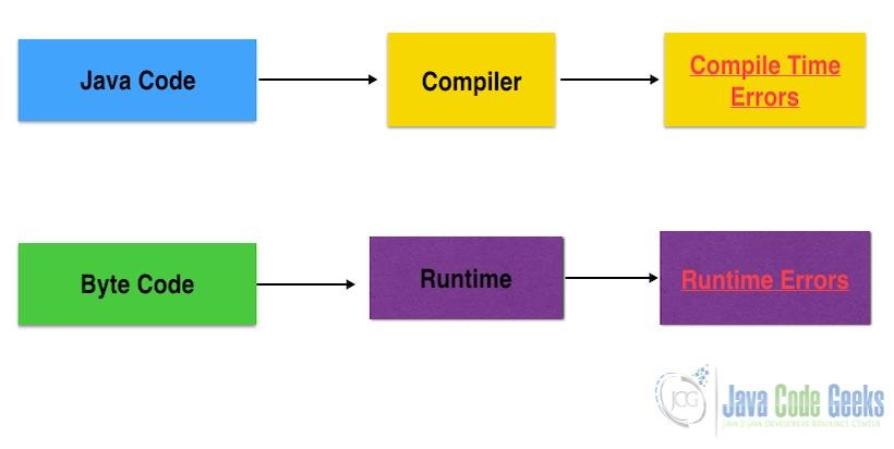 Java和JavaScript之间的差异-Java运行时错误