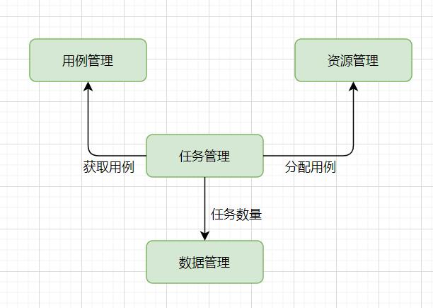 测试平台架构