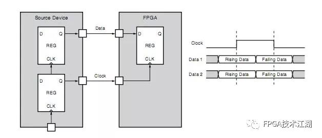图1‑3 简化的源同步输入DDR接口电路