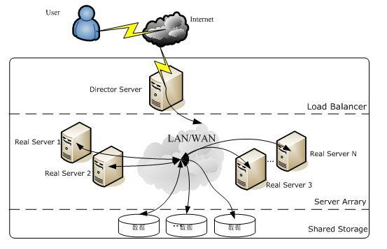 详解负载神器 LVS、Nginx及HAProxy工作原理插图(1)