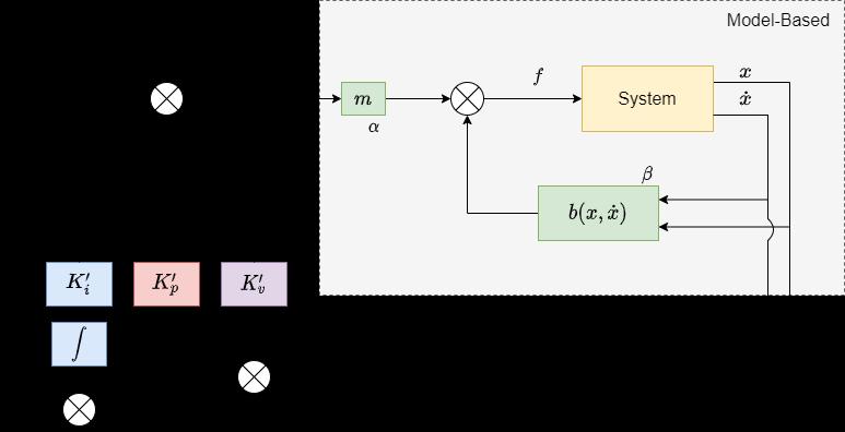 PID控制框图