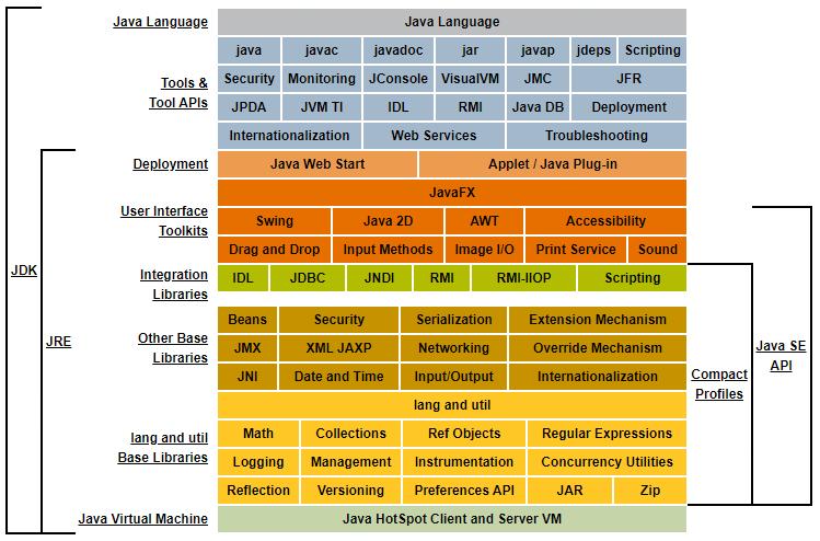 Java Platform Standard Edition 8 Documentation