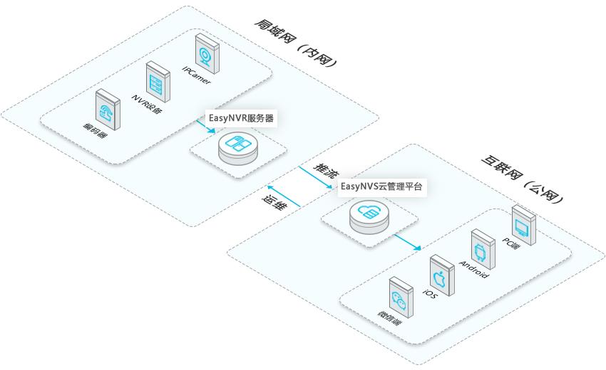 EasyNVR架构图3 2.5D.png