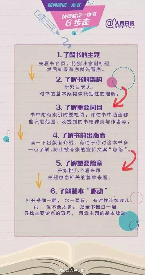 如何阅读一本书!6个步骤实现速读,15个规则读透全书,福利