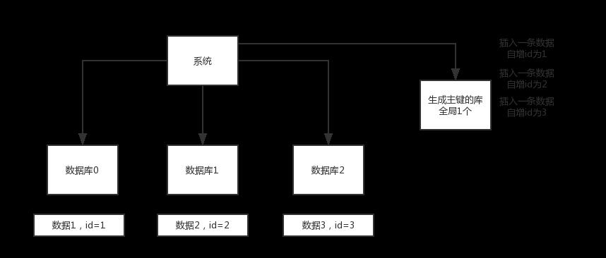 01_分库分表的id主键问题