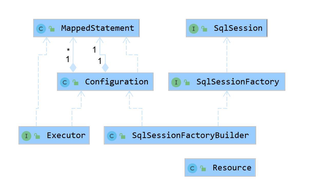 持久层框架UML简约版