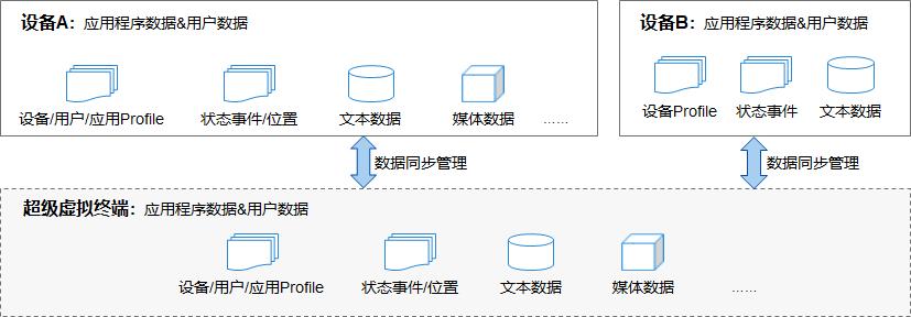f337344c0b0044f4ccc0b26a0b804795 - HarmonyOS(一) 鸿蒙开发学习科普,官方文档学习路线解析