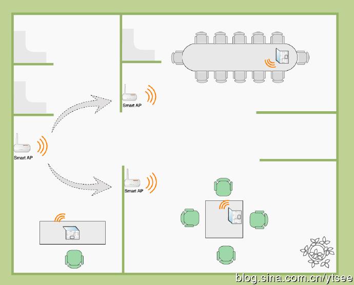 无线路由器中继设置(增加无线网络信号)