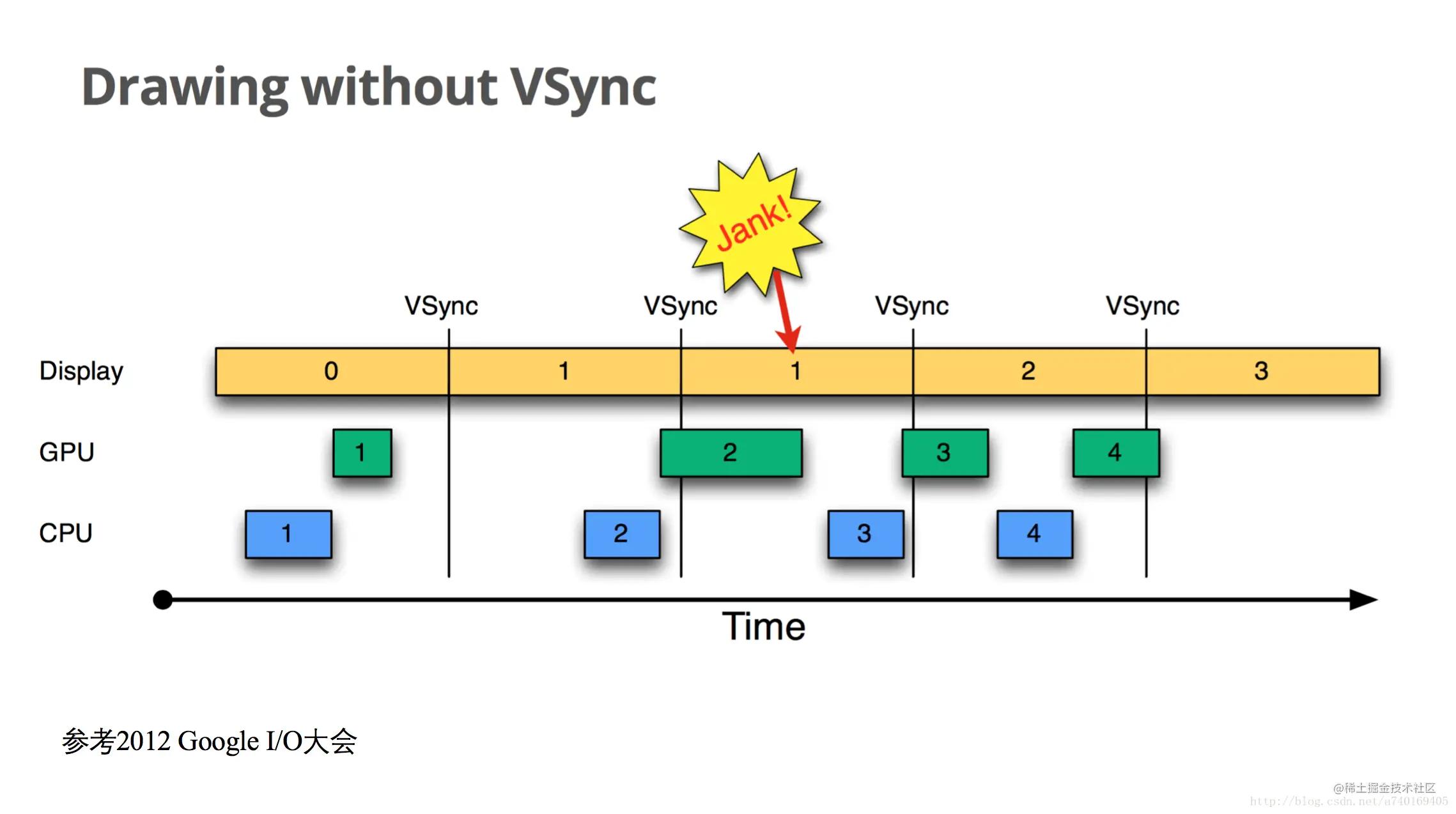 没有VSYNC