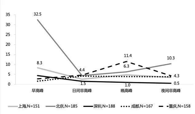 各城市不同时段响应时长对比(分钟) N=819 图源:(微信公众号「老孙漫话」)