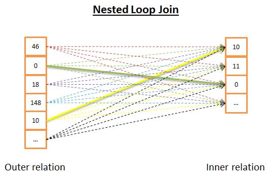 数据库中的嵌套循环连接