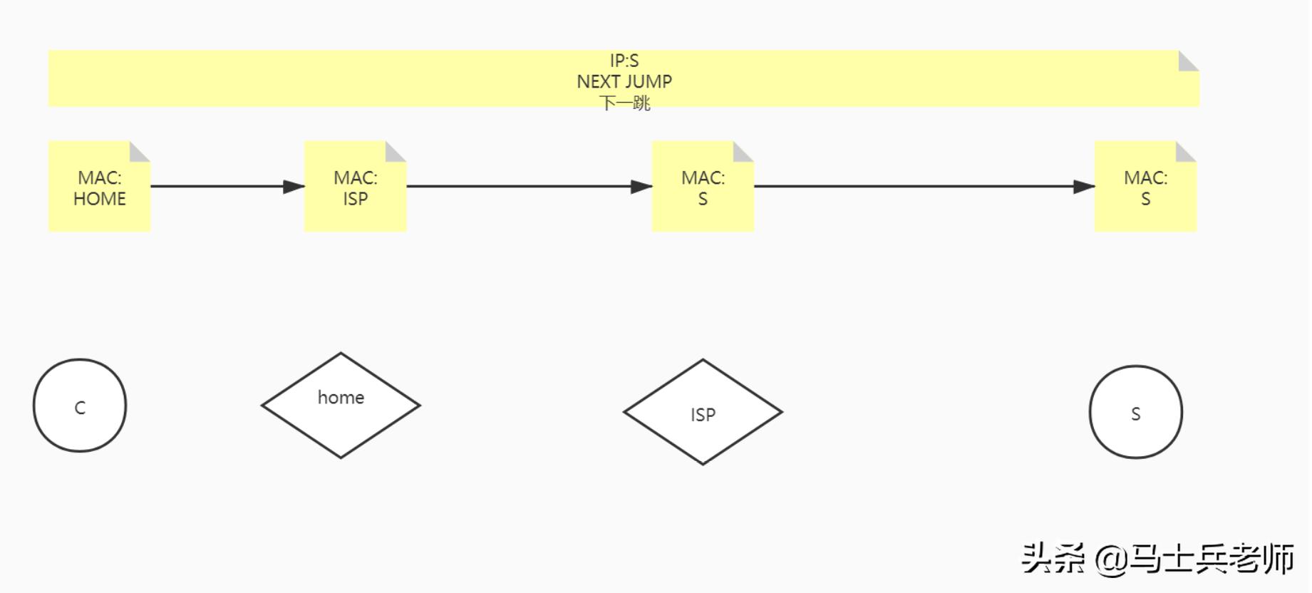 TCP/IP三次握手四次挥手、高并发终于被他通过画图讲清楚了