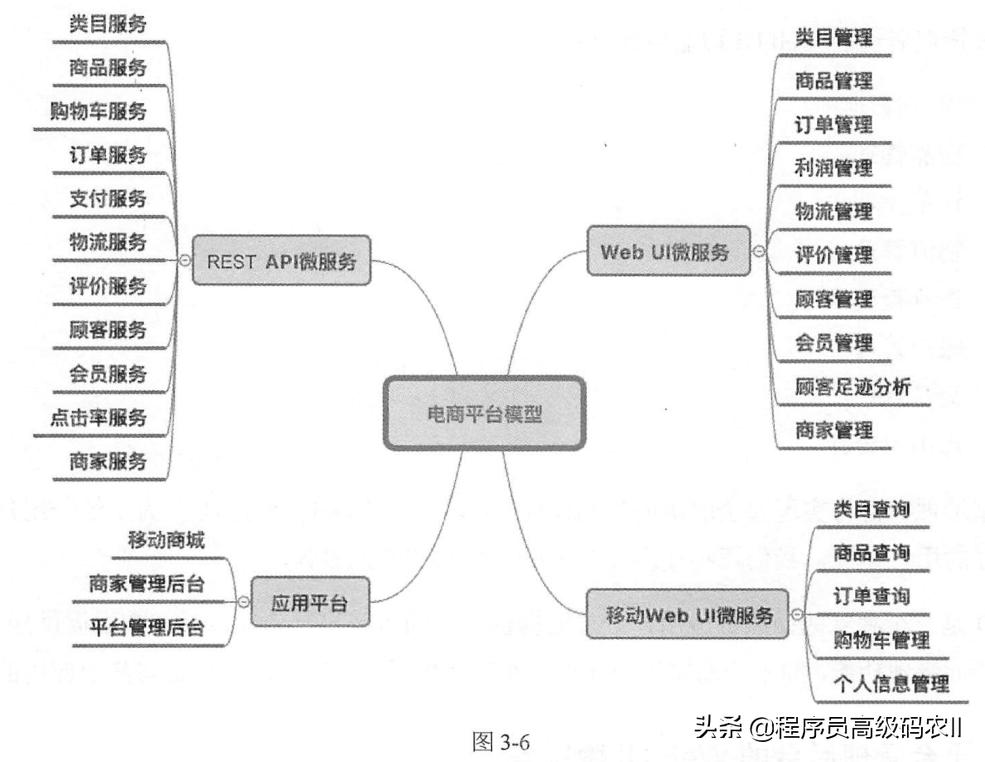大型电商平台设计实例:电商平台项目工程、数据库选型、代码库