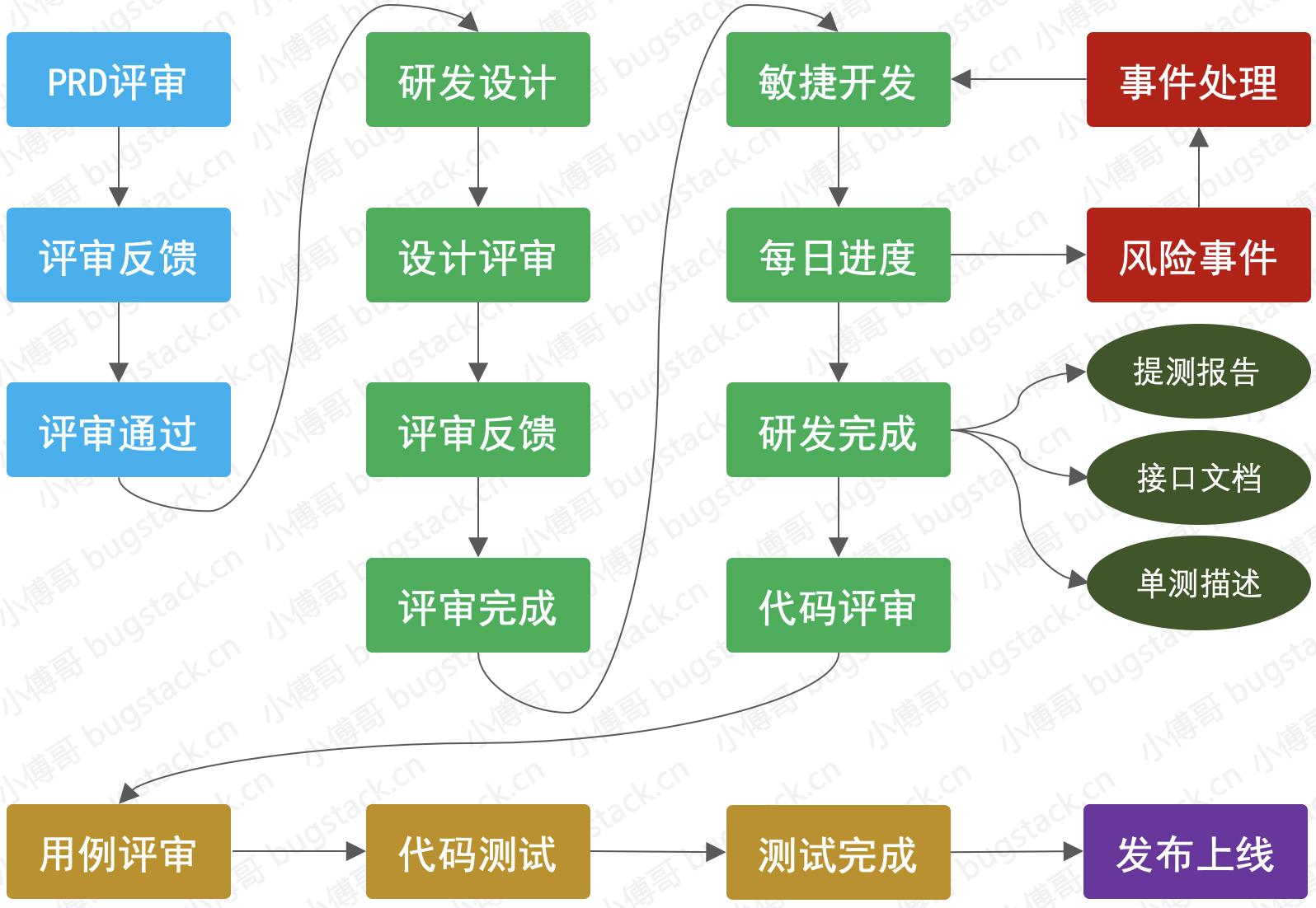 图 18-4 研发、测试、上线阶段