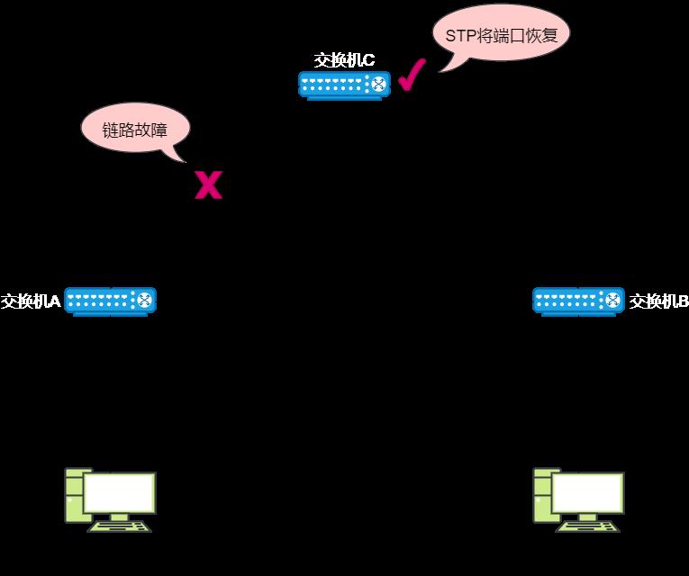 STP修复网络故障