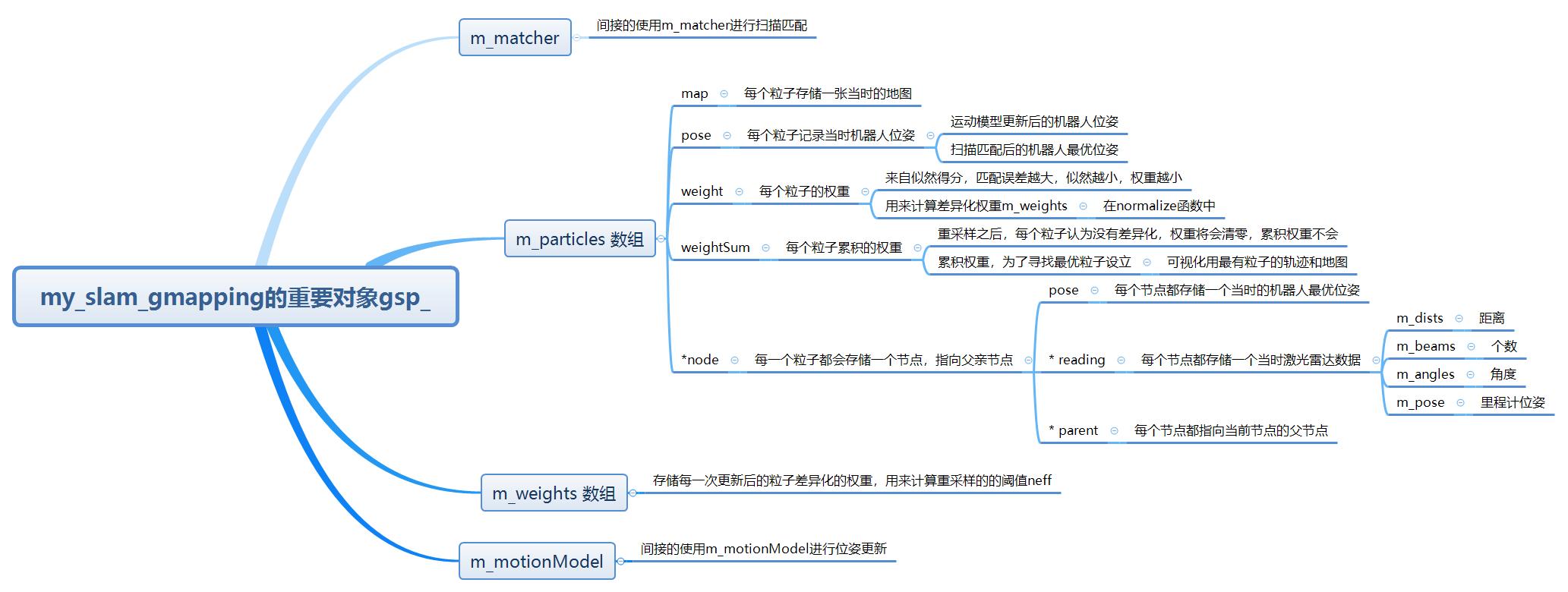 my_slam_gmapping的重要对象gsp_