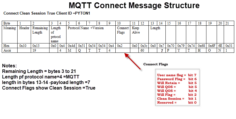 mqtt-packet-structure-connect