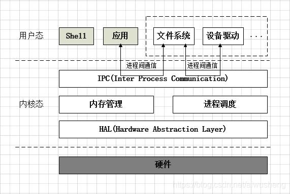 微内核基本架构