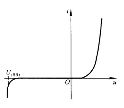 PN结伏安特性曲线