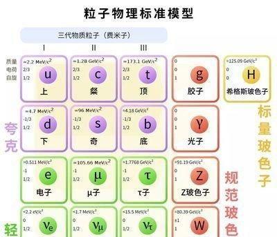 粒子物理学基础——浅析12种基本粒子