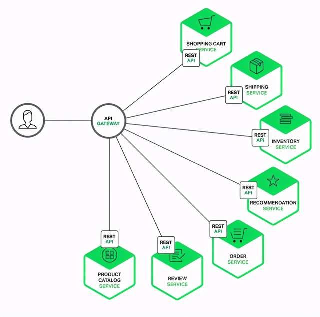 API 网关导图
