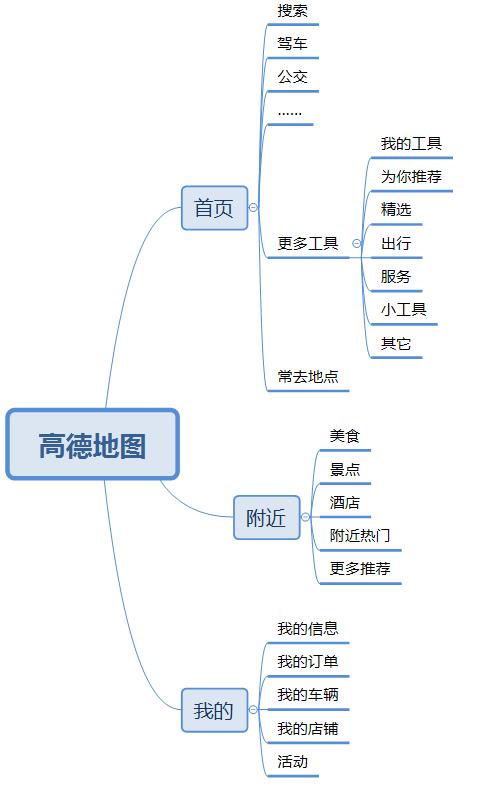 产品分析-高德地图产品分析报告