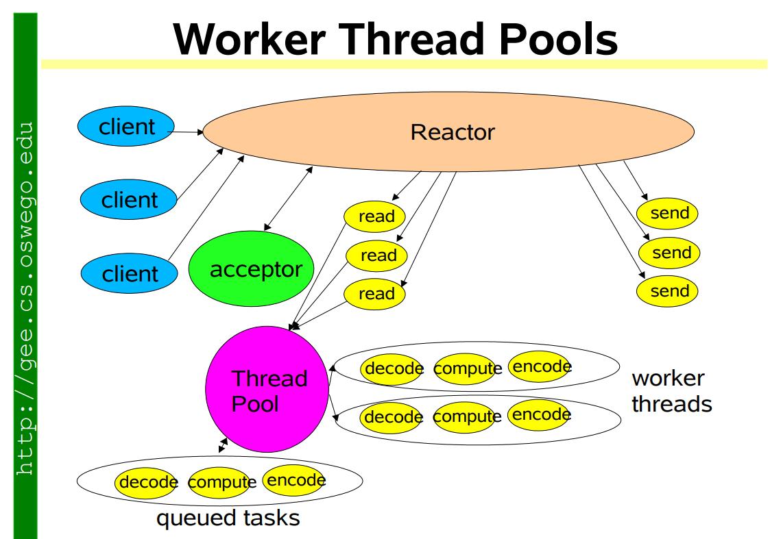 worker thread pools