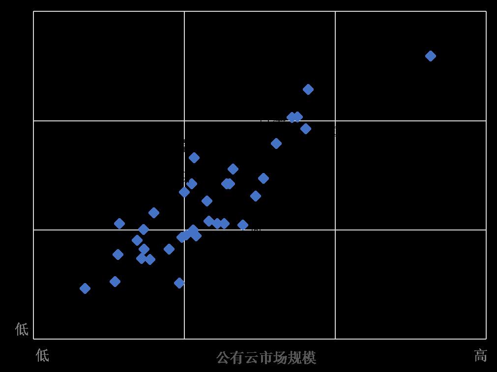 麻芃中美云计算图1.png