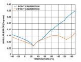 提高无刷直流电机控制性能从传感器入手三步走