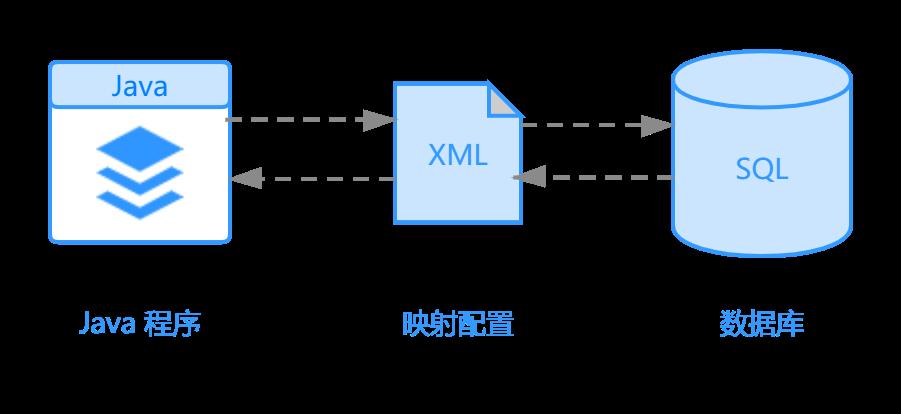 ORM映射模型