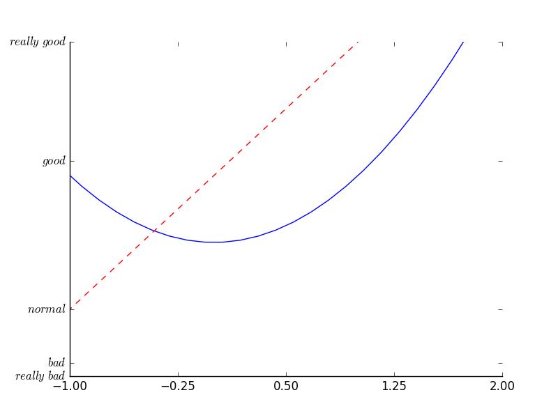 fb527d873dd5bc2a8fd443a9969717a7 - matplotlib 设置坐标轴2