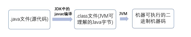 Java basics (comprehensive analysis)