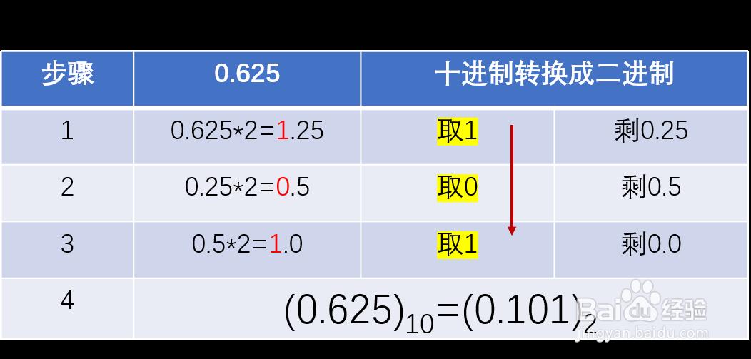 小数怎么转化为二进制