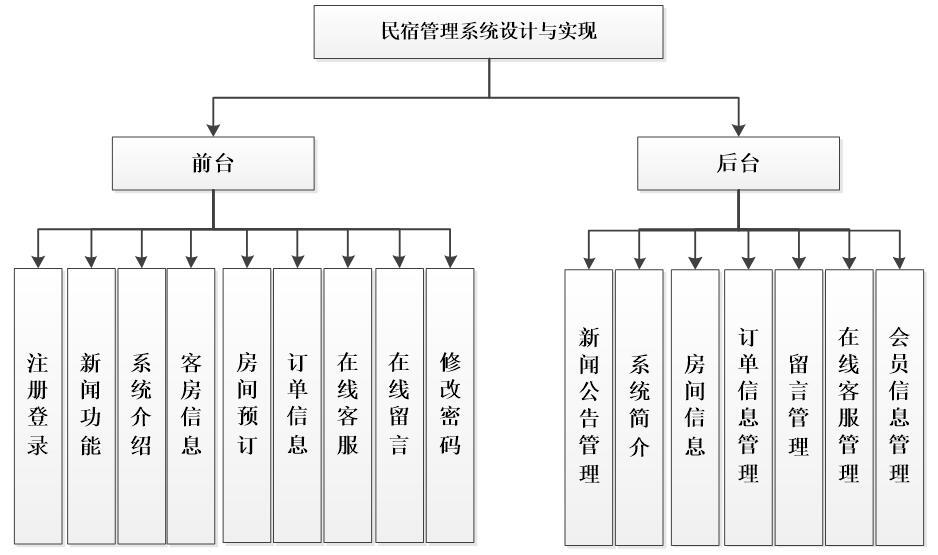 民宿系统功能图