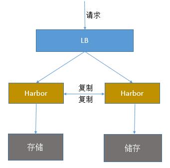 生产级harbor可用的搭建插图(4)