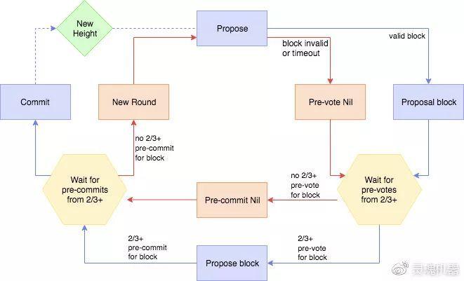 详解Tendermint共识算法