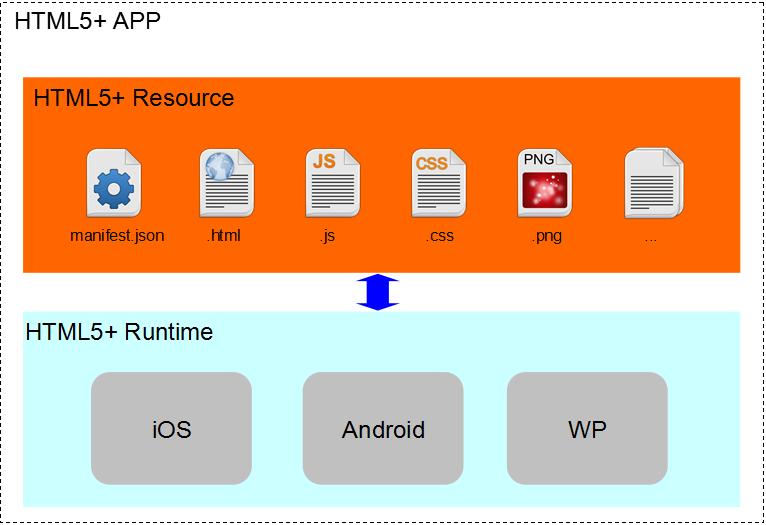 HTML5+ 应用架构