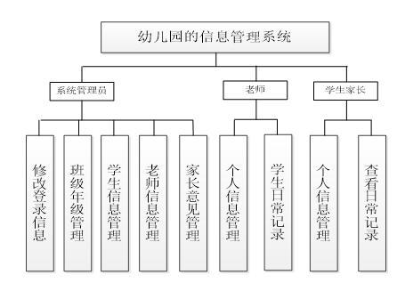 Kindergarten system function diagram